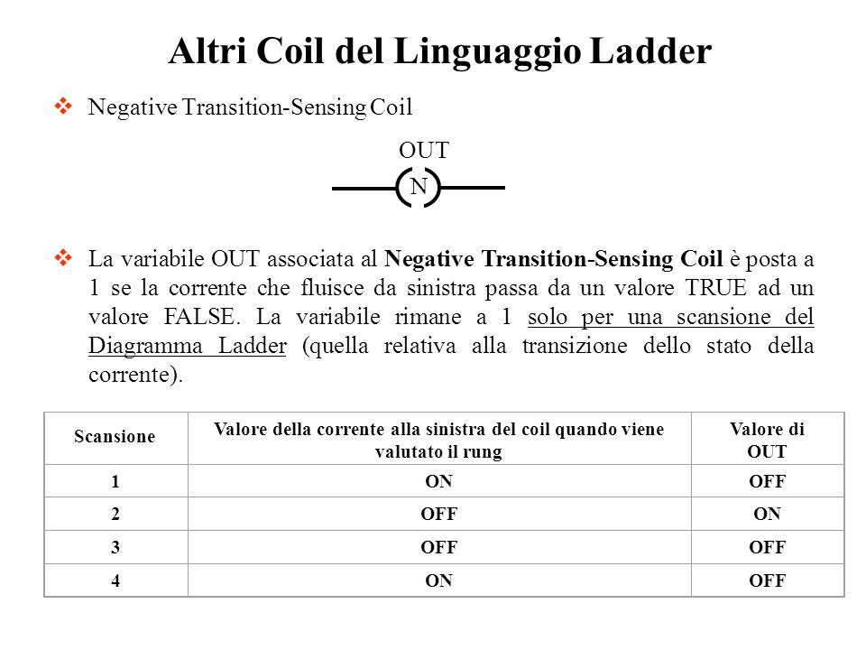 Negative Transition-Sensing Coil
