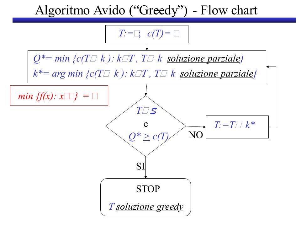 Algoritmo Avido ( Greedy ) - Flow chart