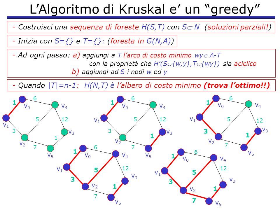 L'Algoritmo di Kruskal e' un greedy