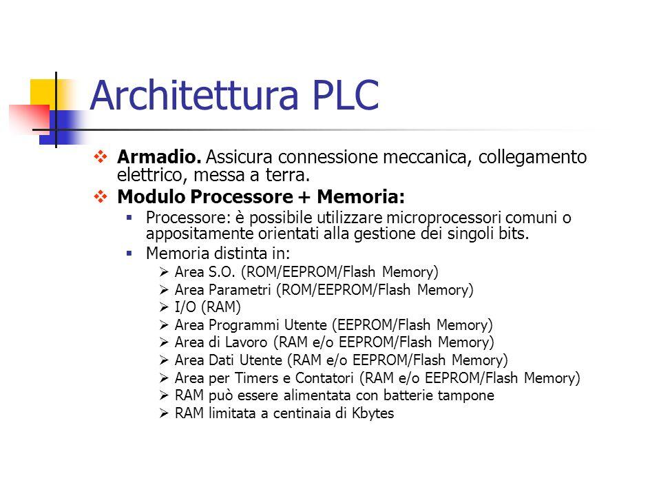 Architettura PLC Armadio. Assicura connessione meccanica, collegamento elettrico, messa a terra. Modulo Processore + Memoria: