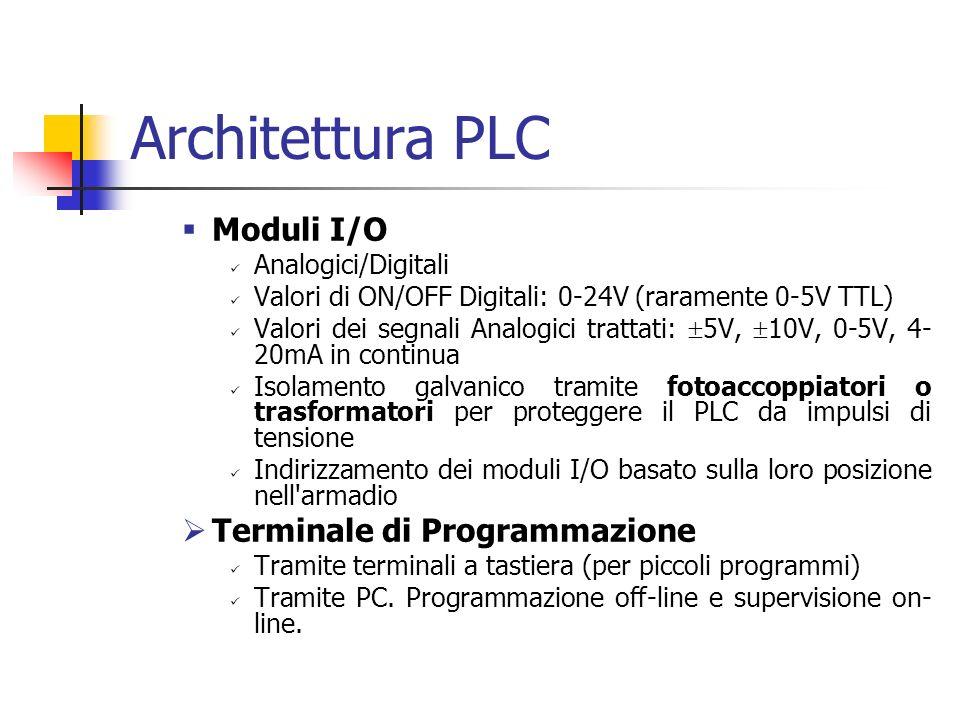 Architettura PLC Moduli I/O Terminale di Programmazione