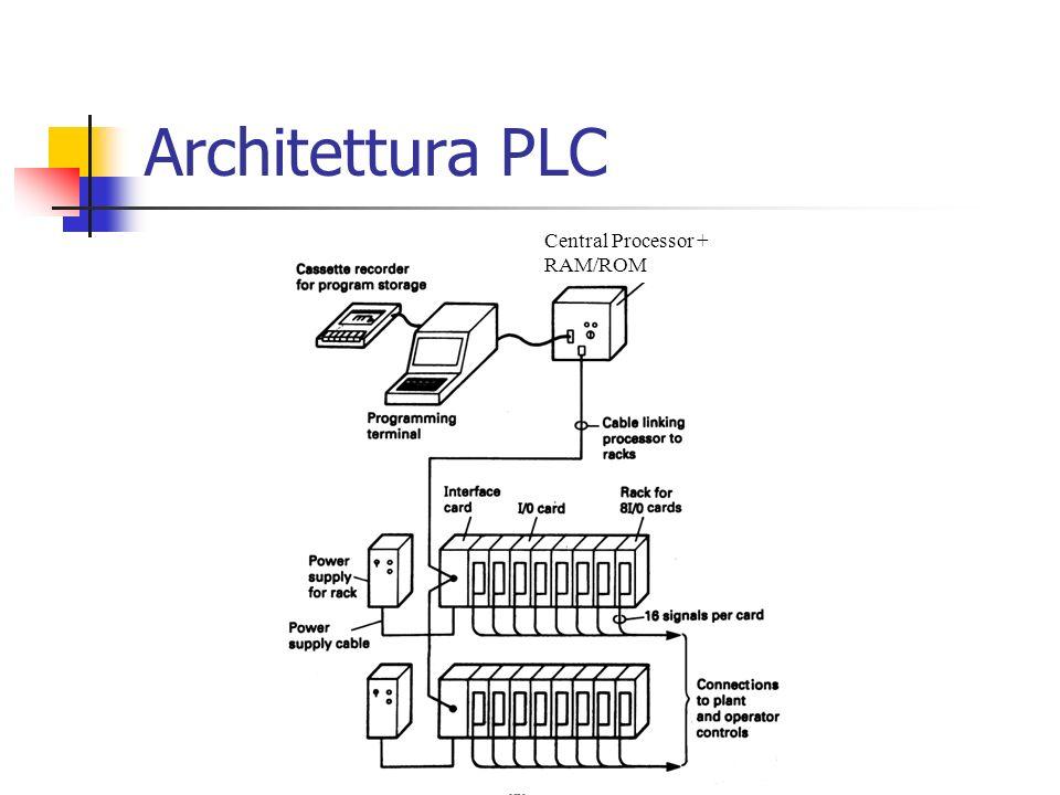 Architettura PLC Central Processor + RAM/ROM