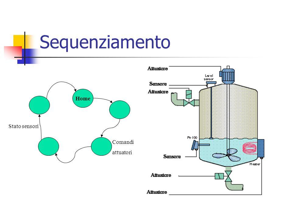 Sequenziamento Home Stato sensori Comandi attuatori