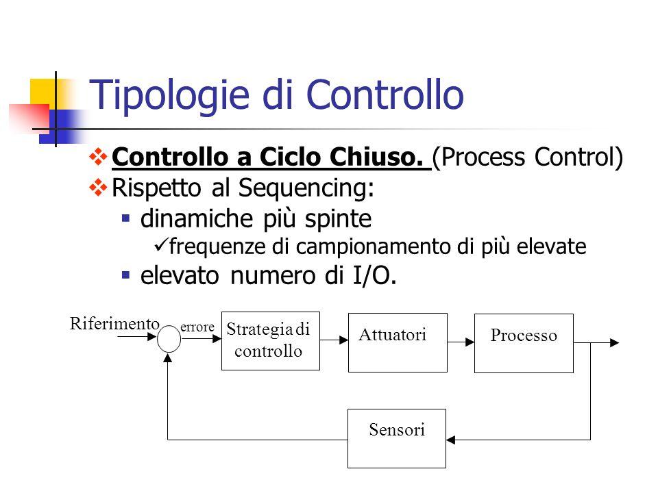 Tipologie di Controllo