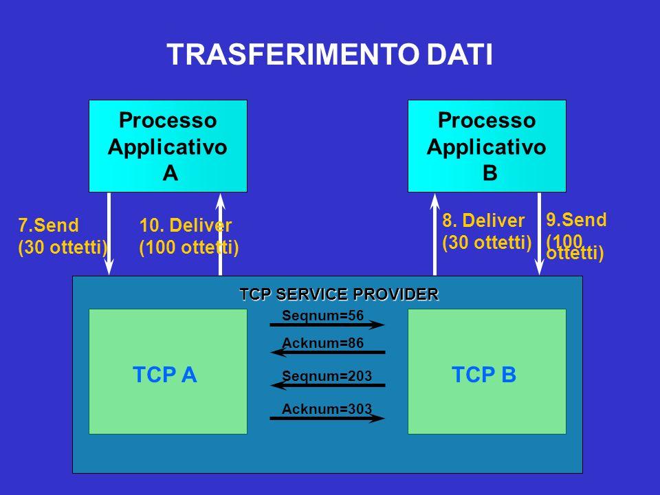 TRASFERIMENTO DATI Processo Applicativo A Processo Applicativo B TCP A