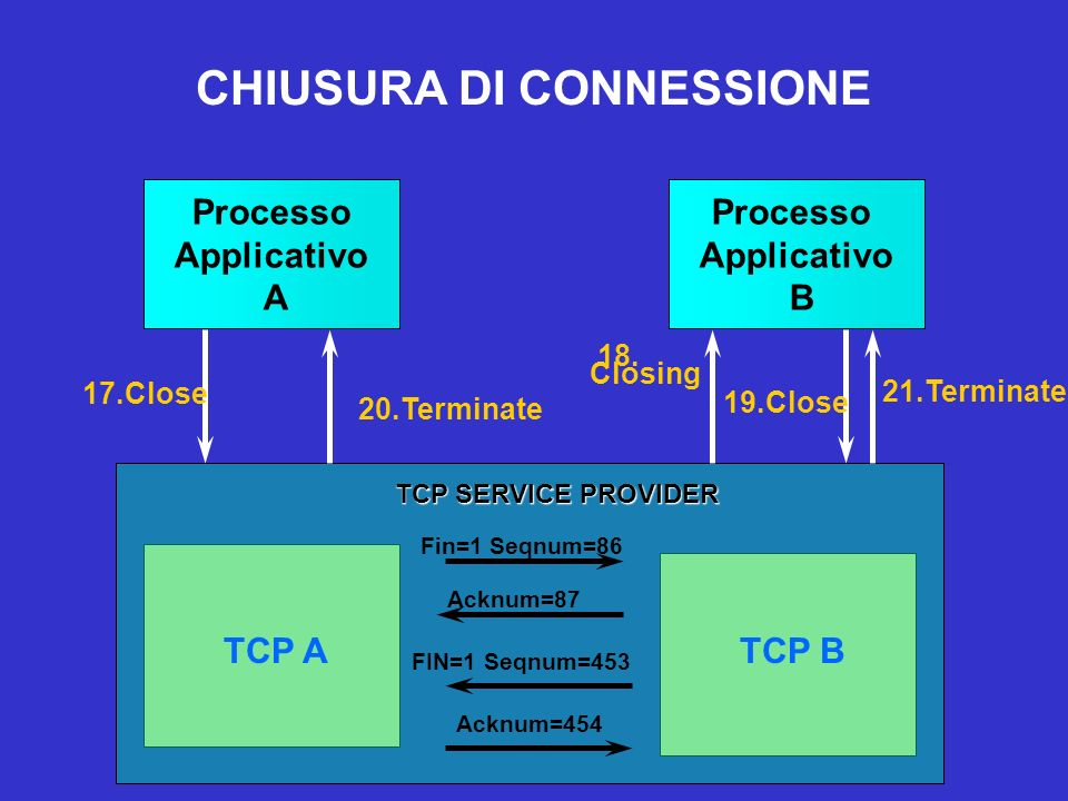 CHIUSURA DI CONNESSIONE