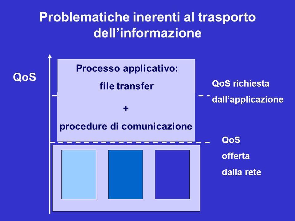 Problematiche inerenti al trasporto dell'informazione