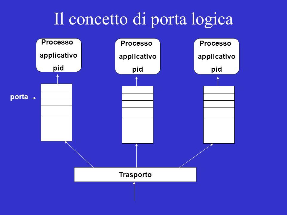 Il concetto di porta logica