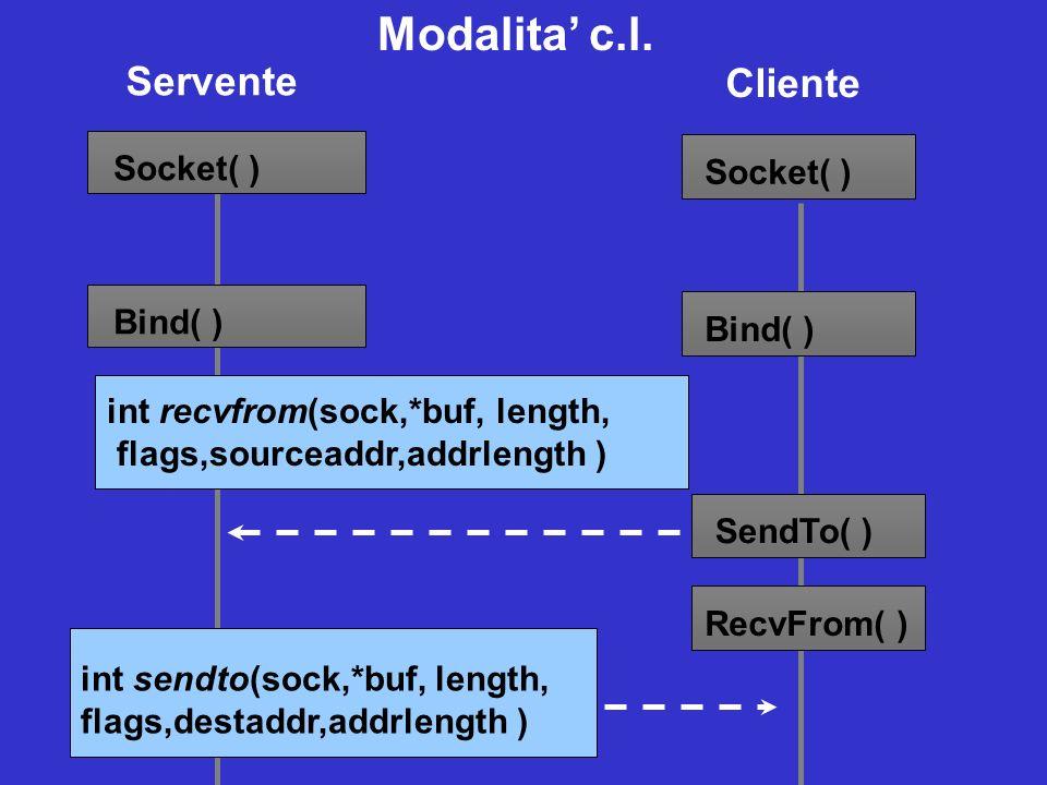 Modalita' c.l. Servente Cliente Socket( ) Socket( ) Bind( ) Bind( )