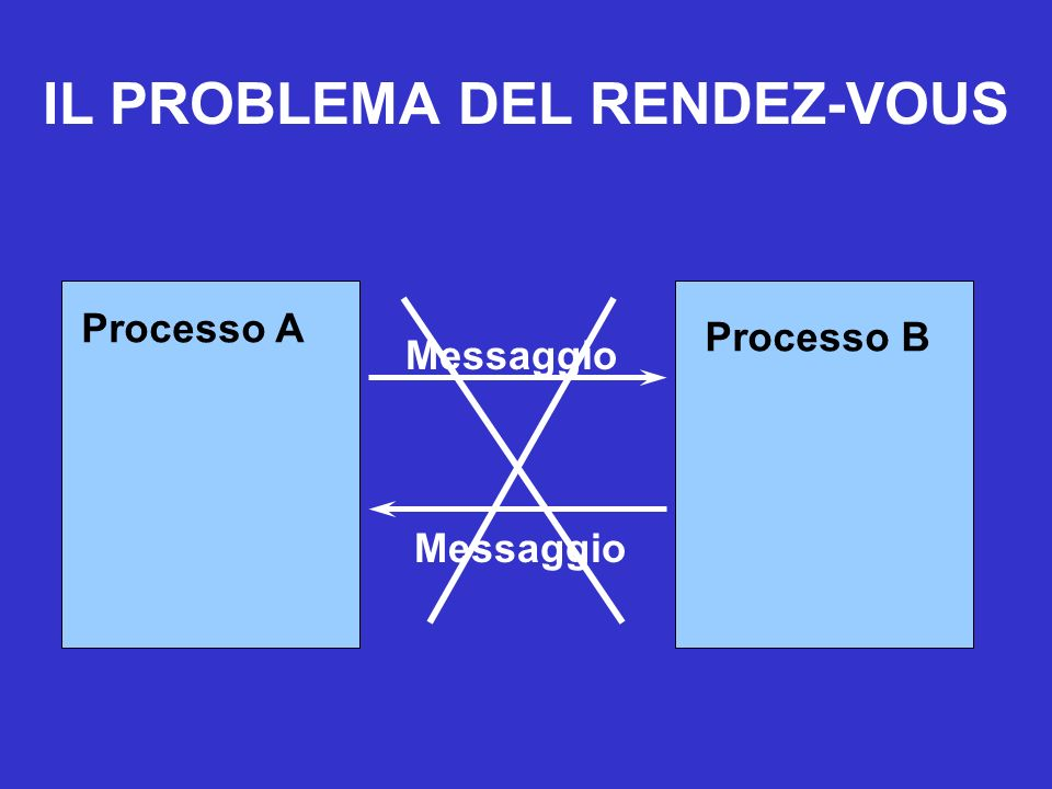 IL PROBLEMA DEL RENDEZ-VOUS