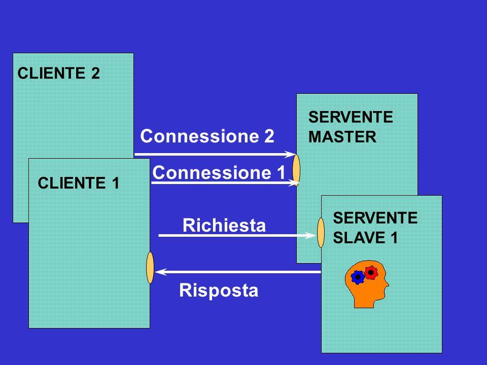 Connessione 2 Connessione 1 Richiesta Risposta CLIENTE 2 SERVENTE