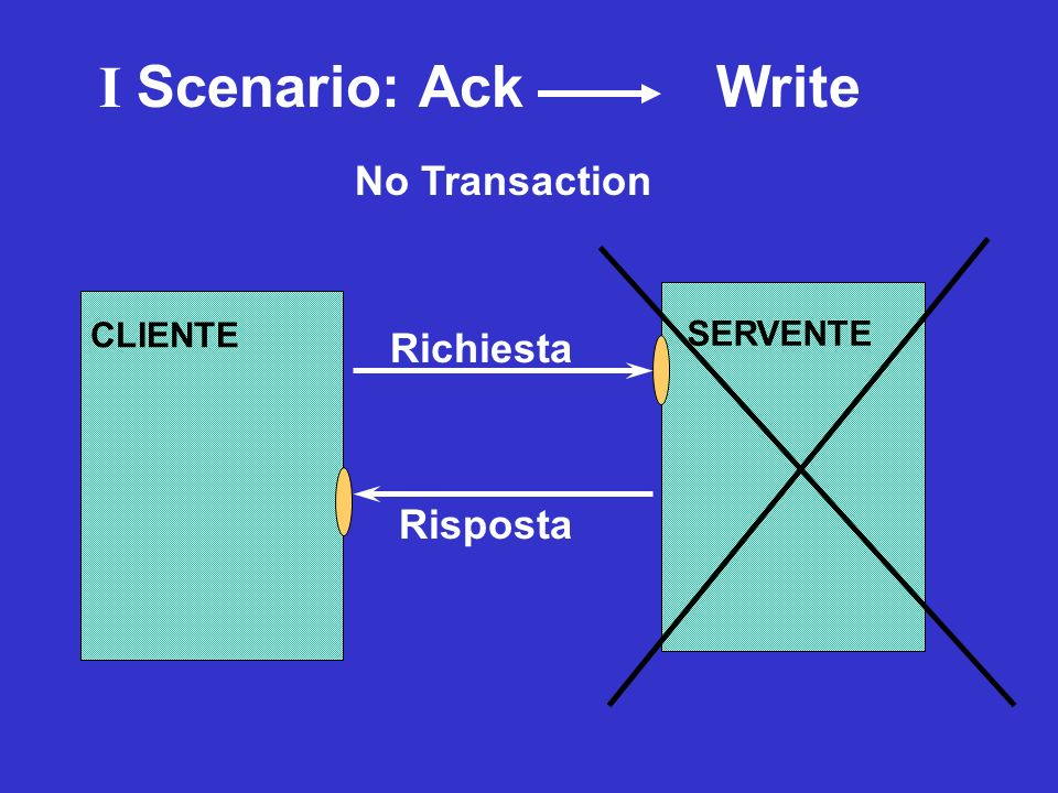I Scenario: Ack Write No Transaction Richiesta Risposta CLIENTE