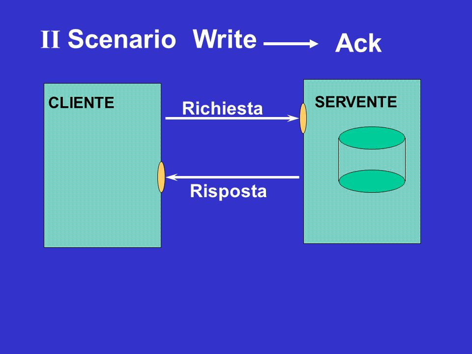 II Scenario Write Ack SERVENTE CLIENTE Richiesta Risposta