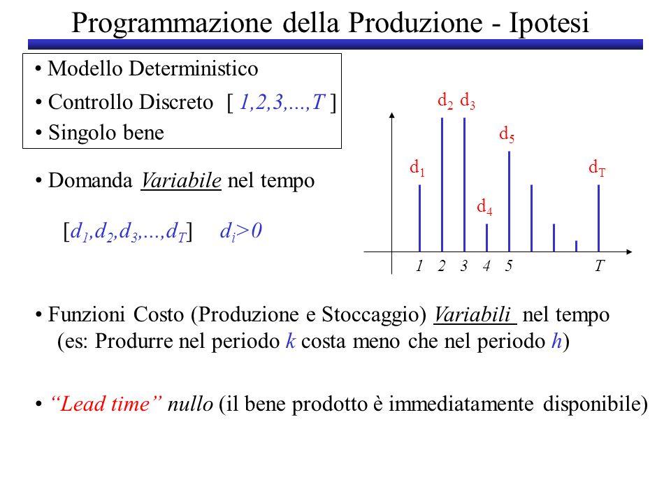 Programmazione della Produzione - Ipotesi