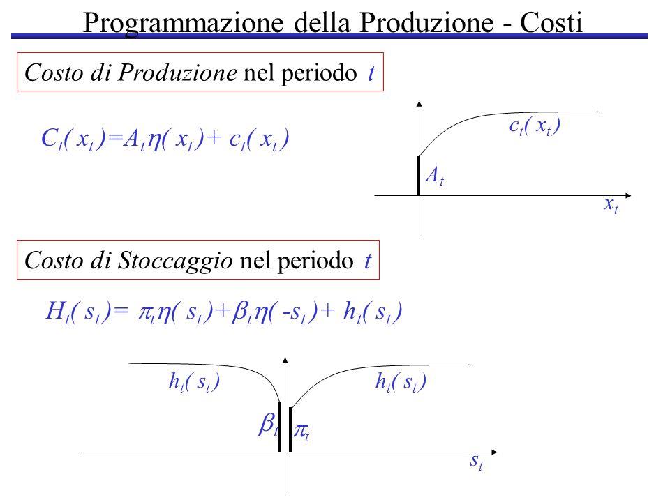 Programmazione della Produzione - Costi