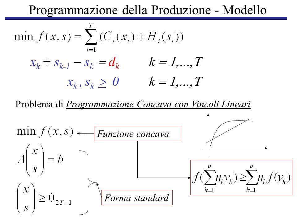 Programmazione della Produzione - Modello