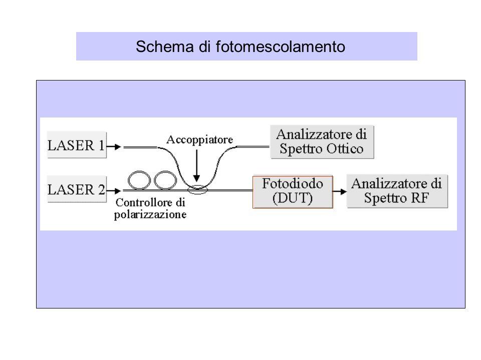 Schema di fotomescolamento