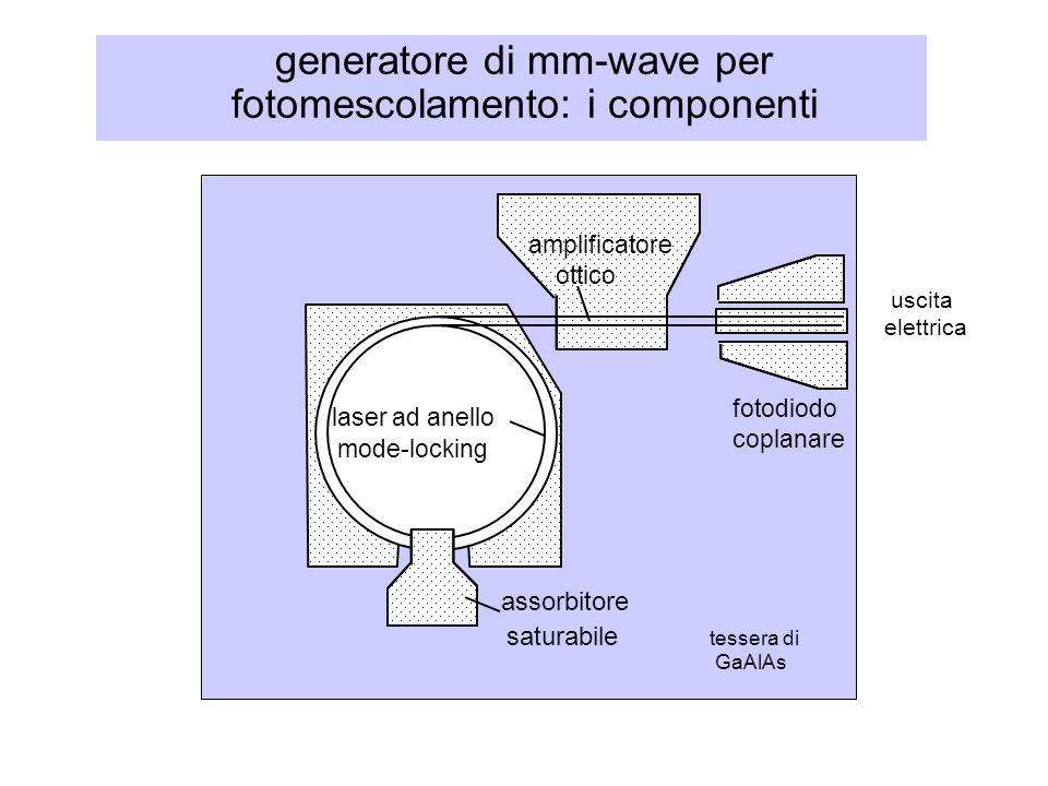 generatore di mm-wave per fotomescolamento: i componenti