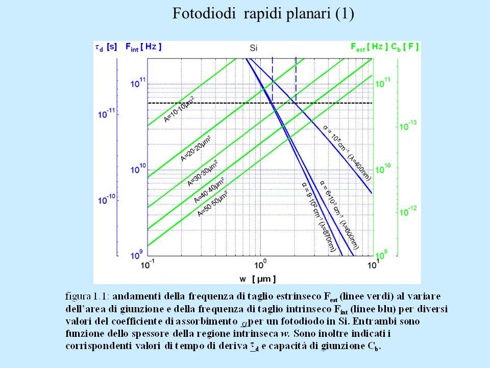 Fotodiodi rapidi planari (1)