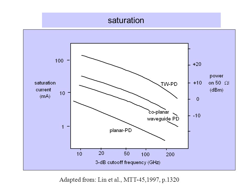 saturation . Adapted from: Lin et al., MTT-45,1997, p.1320