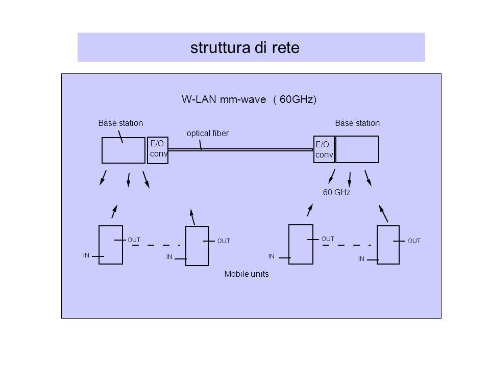 struttura di rete W-LAN mm-wave ( 60GHz) Base station Base station
