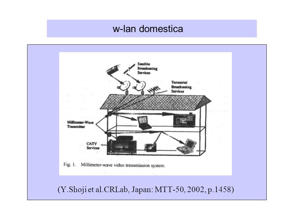 (Y.Shoji et al.CRLab, Japan: MTT-50, 2002, p.1458)