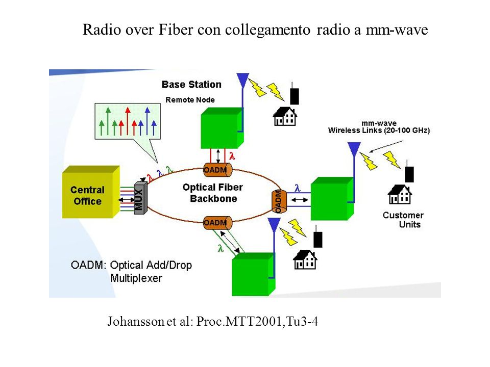Radio over Fiber con collegamento radio a mm-wave