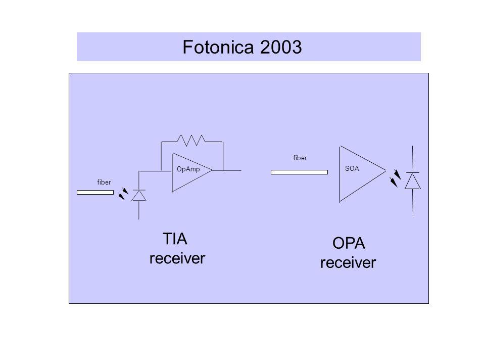 Fotonica 2003 OpAmp fiber SOA fiber TIA receiver OPA receiver