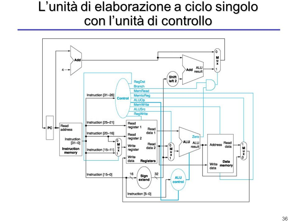 L'unità di elaborazione a ciclo singolo con l'unità di controllo