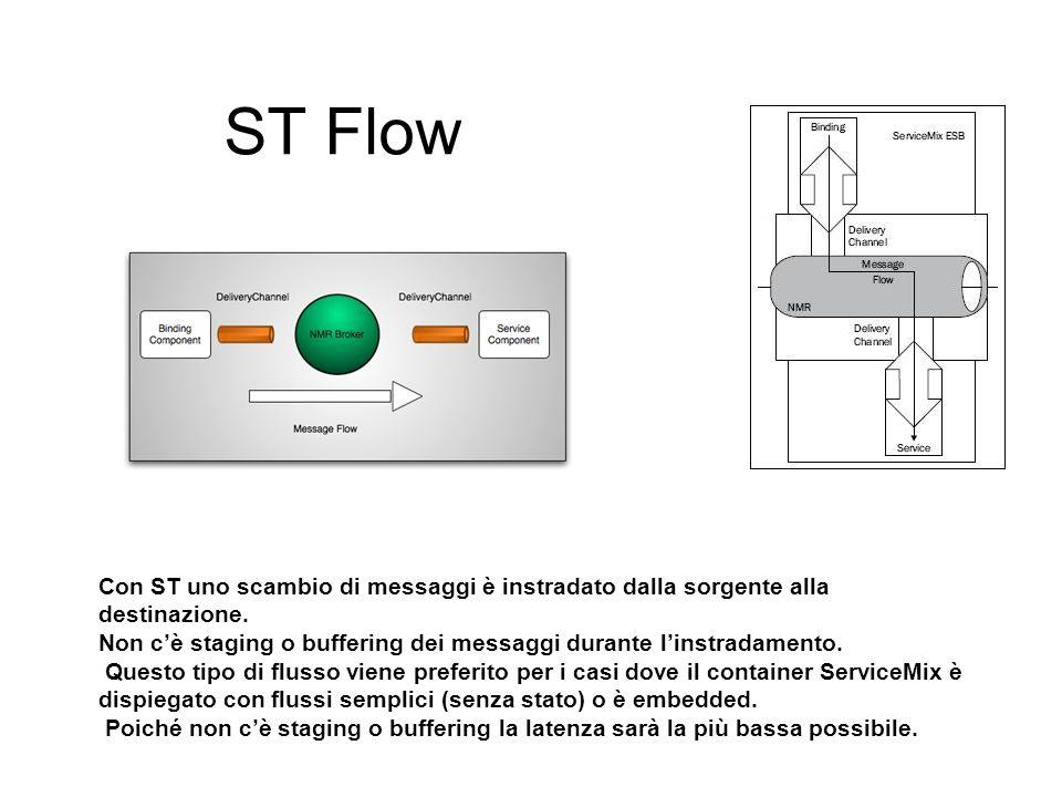 ST Flow Con ST uno scambio di messaggi è instradato dalla sorgente alla destinazione.