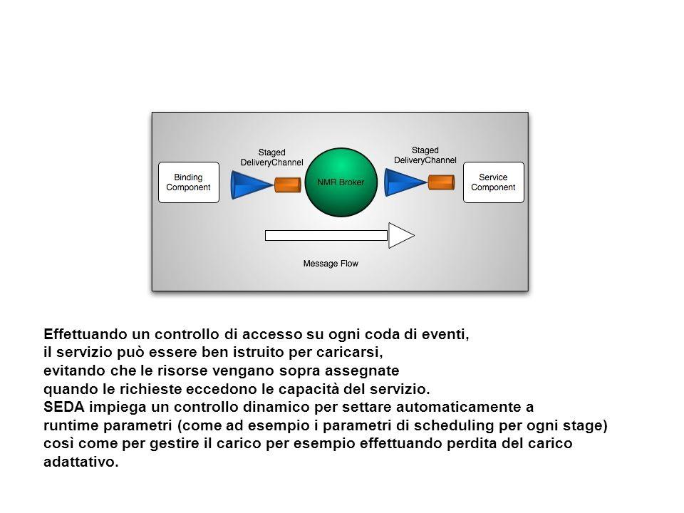 Effettuando un controllo di accesso su ogni coda di eventi,