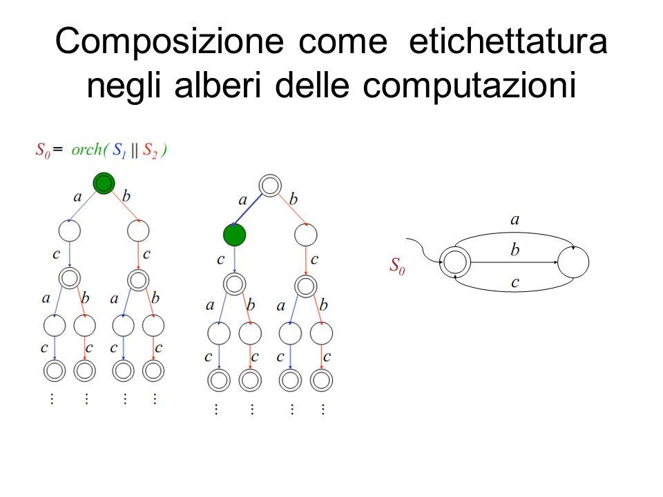 Composizione come etichettatura negli alberi delle computazioni