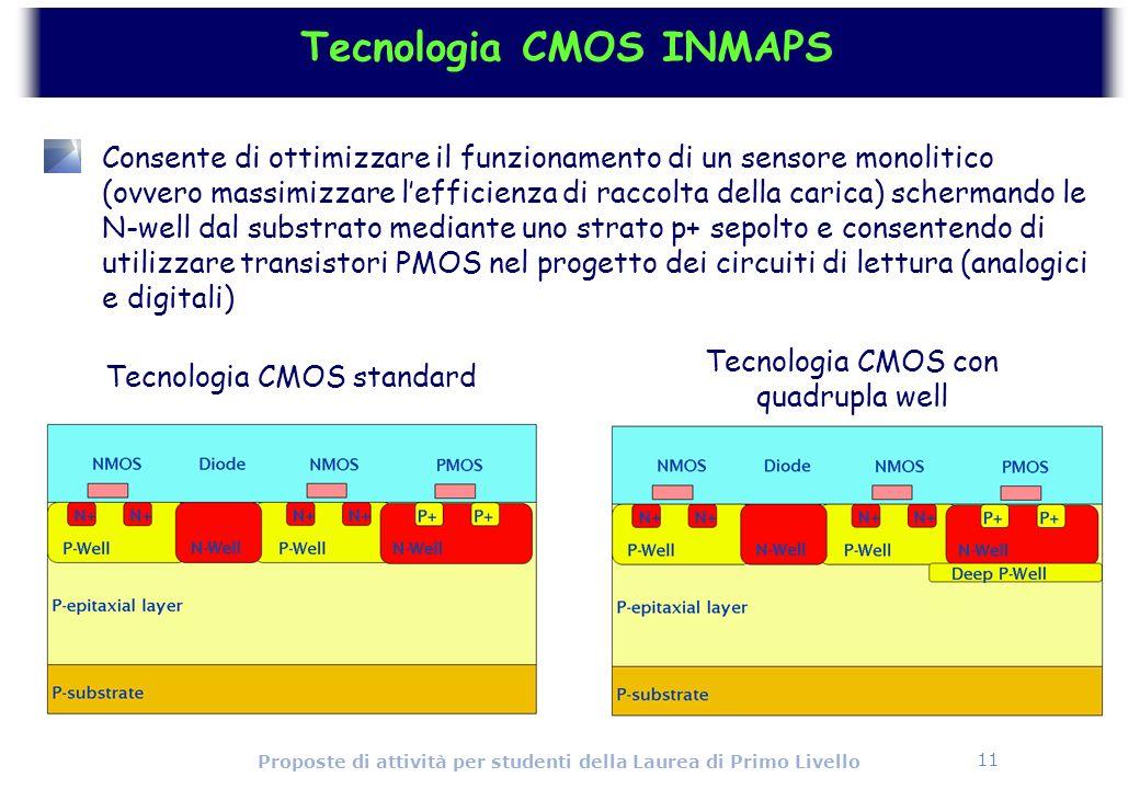 Tecnologia CMOS INMAPS