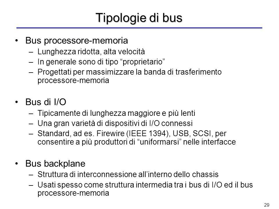 Tipologie di bus Bus processore-memoria Bus di I/O Bus backplane