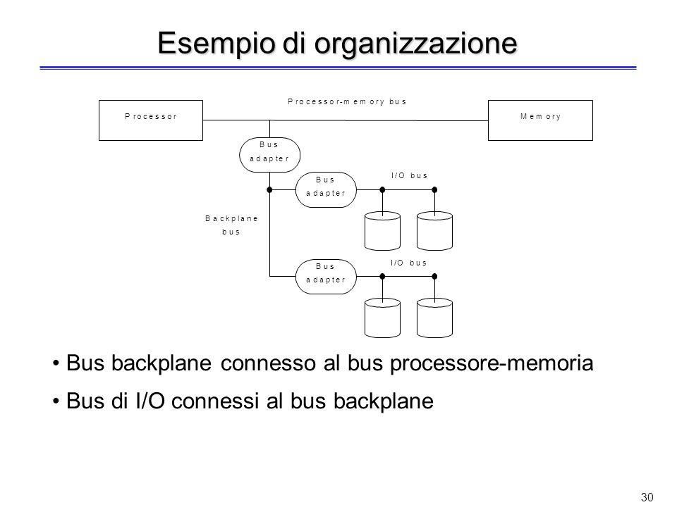 Esempio di organizzazione