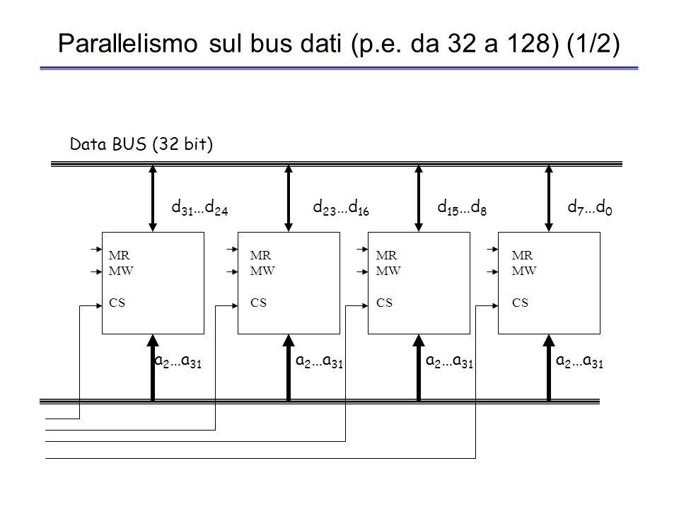 Parallelismo sul bus dati (p.e. da 32 a 128) (1/2)