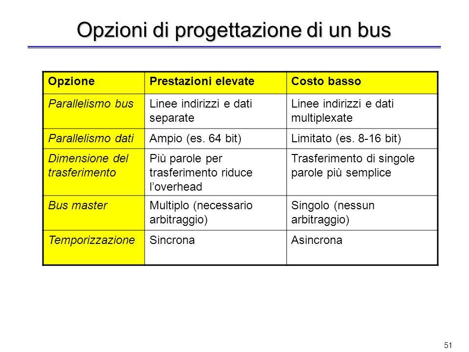 Opzioni di progettazione di un bus