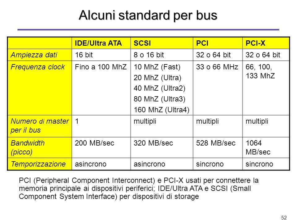 Alcuni standard per bus