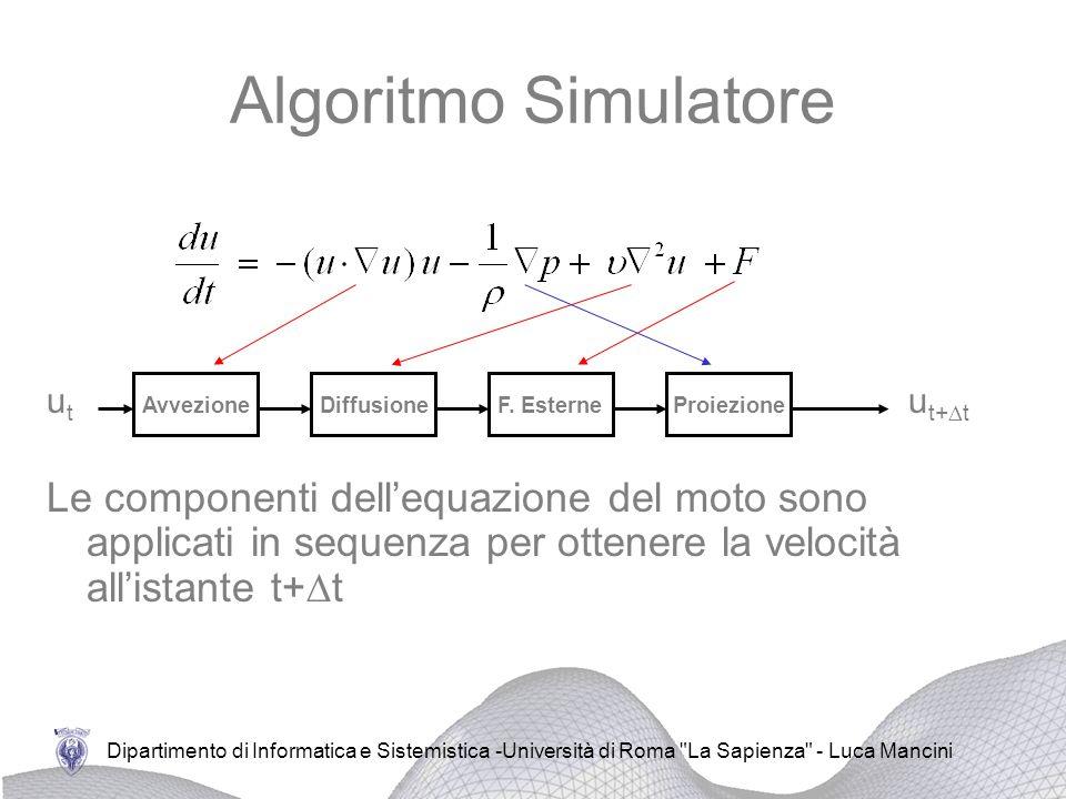 Algoritmo Simulatore ut. ut+Dt. Avvezione. Diffusione. F. Esterne. Proiezione.