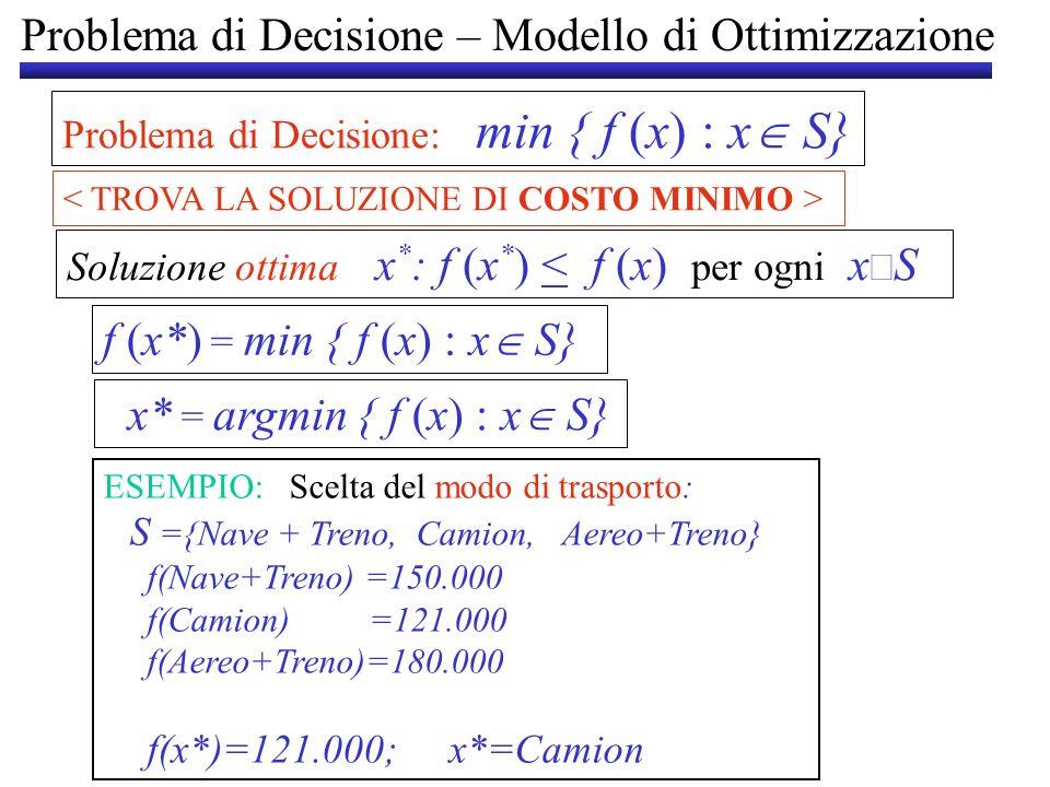 Problema di Decisione – Modello di Ottimizzazione