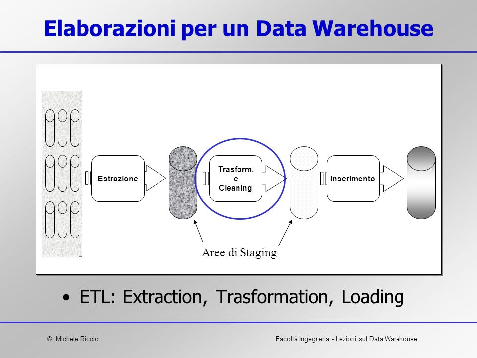Elaborazioni per un Data Warehouse