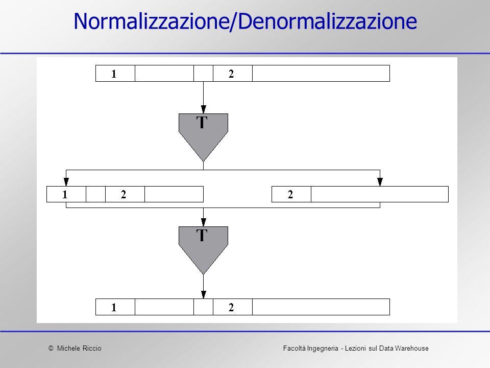 Normalizzazione/Denormalizzazione