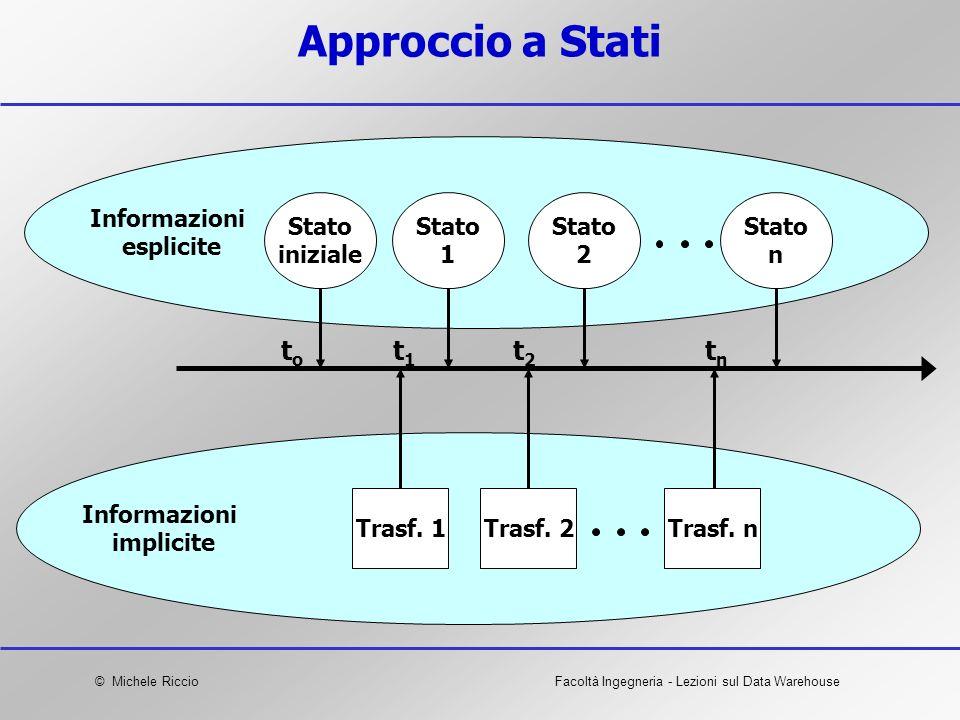 Approccio a Stati to t1 t2 tn Informazioni esplicite Stato iniziale