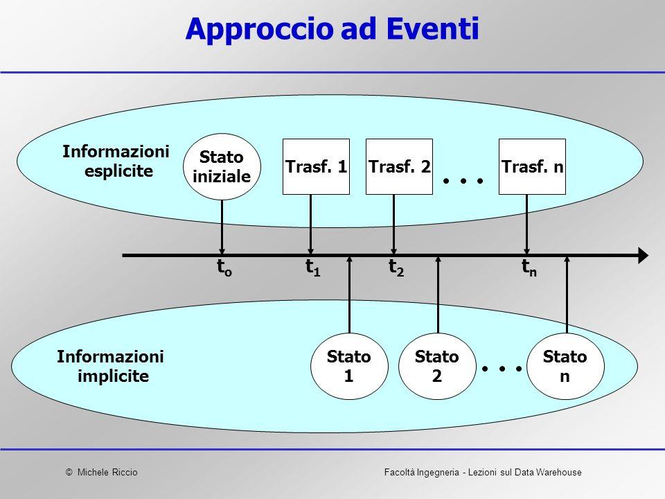 Approccio ad Eventi to t1 t2 tn Informazioni esplicite Stato iniziale