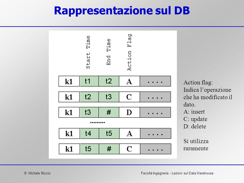 Rappresentazione sul DB