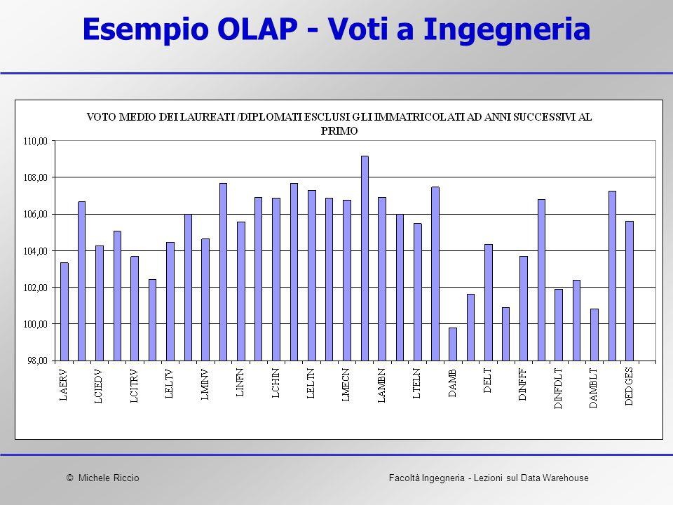 Esempio OLAP - Voti a Ingegneria