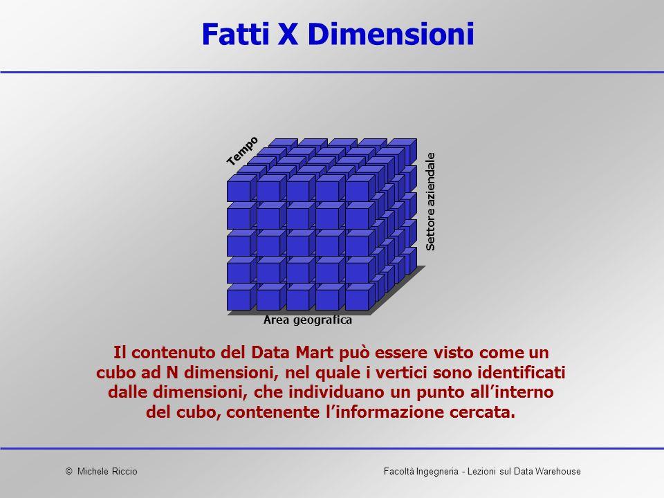 Fatti X Dimensioni Tempo. Settore aziendale. Area geografica.