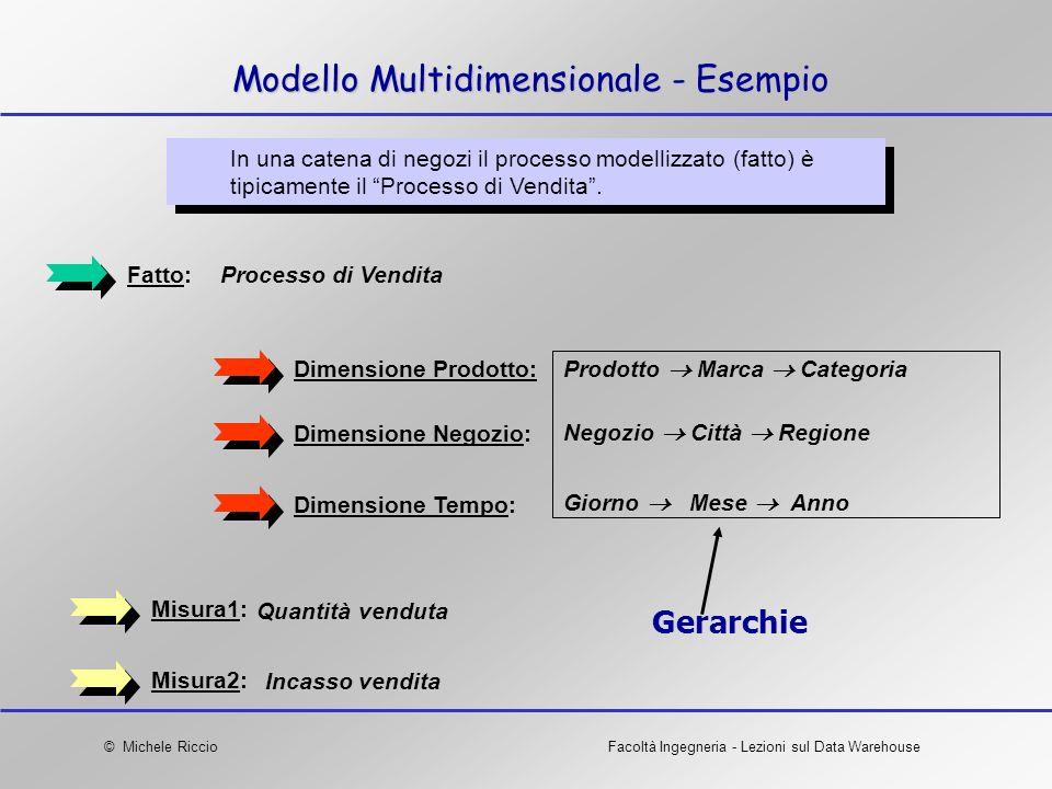 Modello Multidimensionale - Esempio