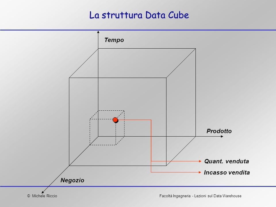 La struttura Data Cube Tempo Prodotto Quant. venduta Incasso vendita