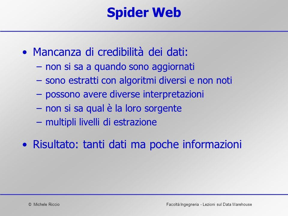 Spider Web Mancanza di credibilità dei dati: